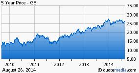 GE_Stock2