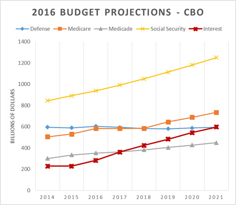 2016 National Budget